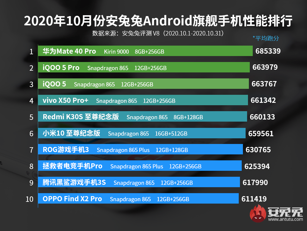 10月安卓手机性能榜在生变 麒麟9000助华为Mate40 Pro夺榜首