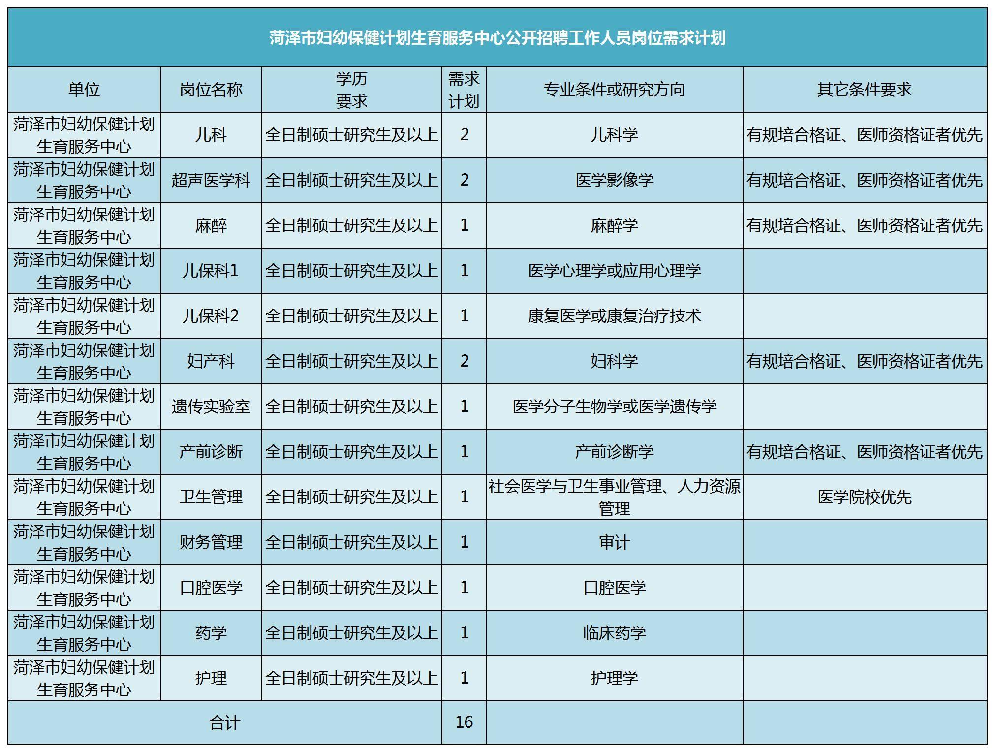 2020菏泽市妇幼保健计划生育服务中心招聘16人