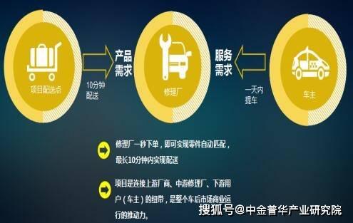 汽车零配件连锁项目种子轮股权融资创业计划书