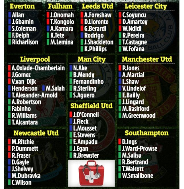 利物浦在这份缺席名单中以10人的夸大数字占据第一