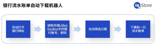 """疫后重生的餐饮业,UB Store破解餐企""""线上化""""转型痛点"""