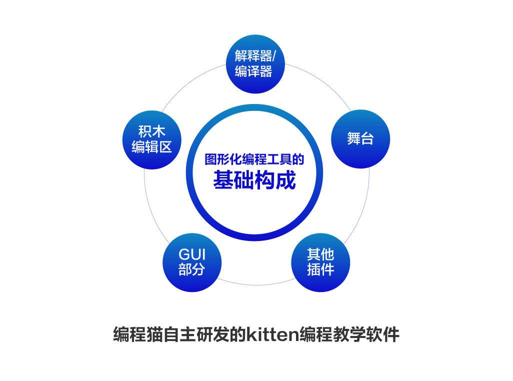 编程猫完成13亿D轮融资 由霸菱亚洲旗下基金领投