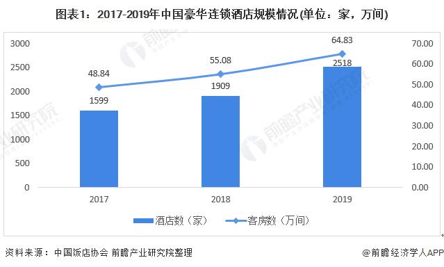 2020年中国酒店行业市场现状与竞争格局分析经济型酒店市场增长缓慢