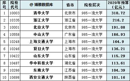 中国高校2020经费预算排行榜