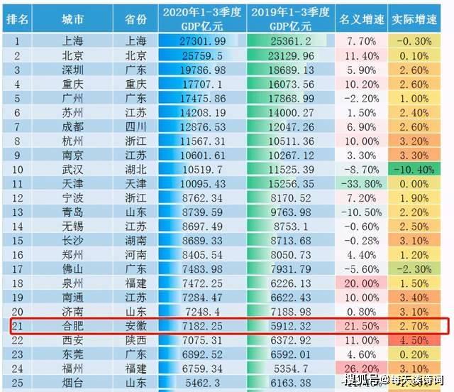 2020一季度各省gdp_2020gdp中国各省排名