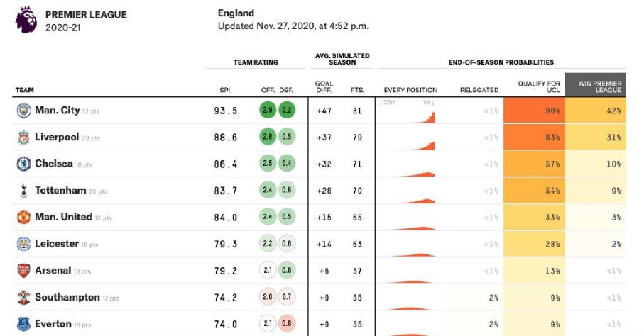 大数据预测英超各队夺冠和争四概率!热刺夺冠几率仅9%!