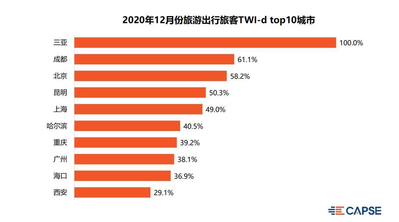 《【天游app注册】12月旅客出行意愿指数:12月TWI环比上升,本土新增病例对旅客出行影响较大》