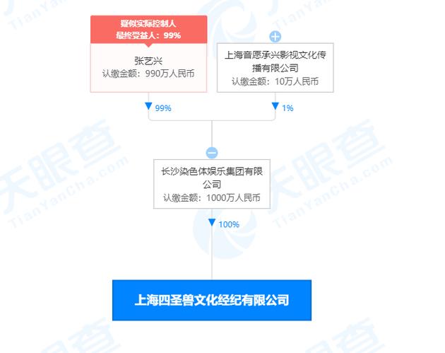 张艺兴成立文化经纪公司 法定代表人为朱靖怡