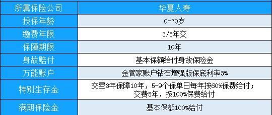 2021华夏开门红:华夏福临门财富版年金险有哪些特点?划算吗?