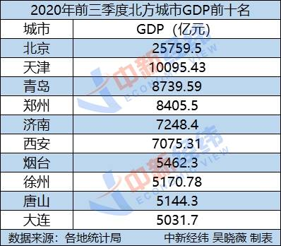 西藏gdp靠谱么_今年前三季度我国GDP增速为6.9