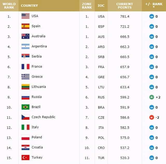 我国跌至亚洲第四,美国和西班牙稳居前二