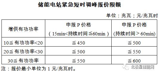 儲能調峰規則大調整!補償價格下調、儲能準入門檻提升(附16省區對比) (圖2)