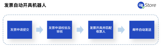 年底将到,财务人忙到爆!UB Store财务RPA解决零售类公司财务痛点图3