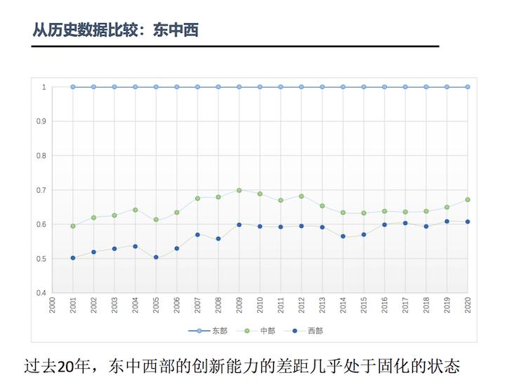 中国区域创新能力排名:广东居首位长三角前十占4席
