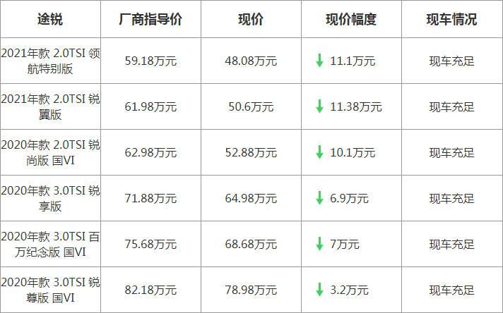 【上海】大众途锐最高优惠11.38万元
