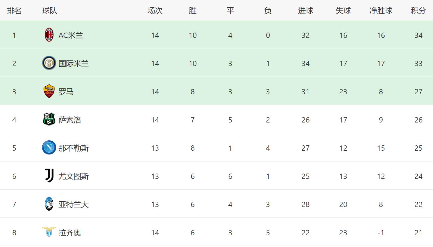 意甲一夜变天:尤文被挤到第6,C罗联赛冠军难了