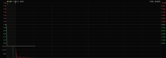 格力地产市值蒸发14亿!社保基金和北行基金纷纷踩雷