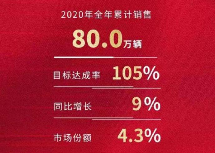 2020年原一汽丰田销量超。2021年有哪些新车?