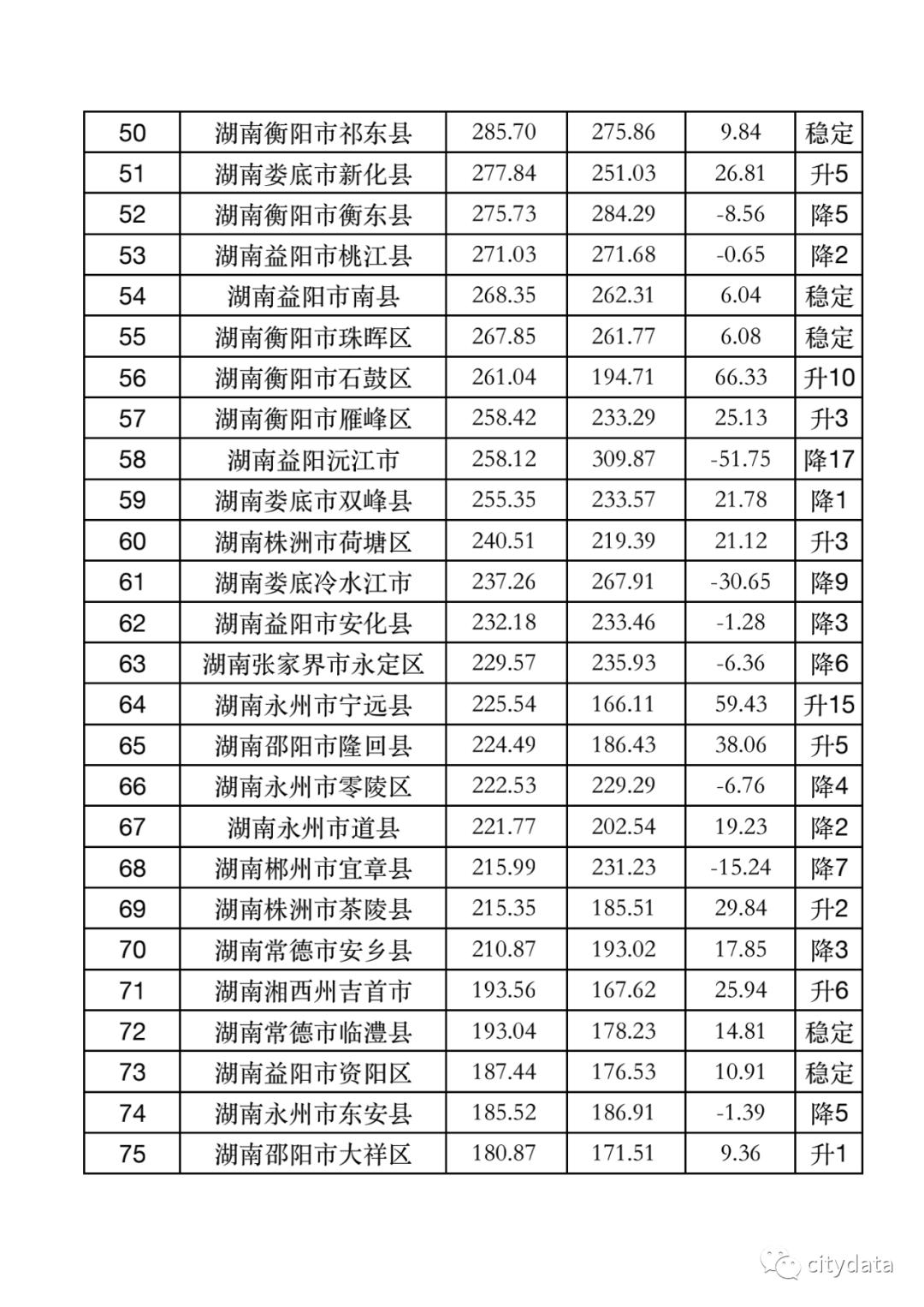 常德地区各县gdp排名_2017年湖南省各市GDP排名(2)