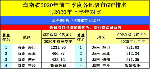 2020年GDP省份排名_中国gdp变化图