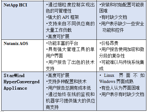 十大超级融合基础设施(HCI)解决方案