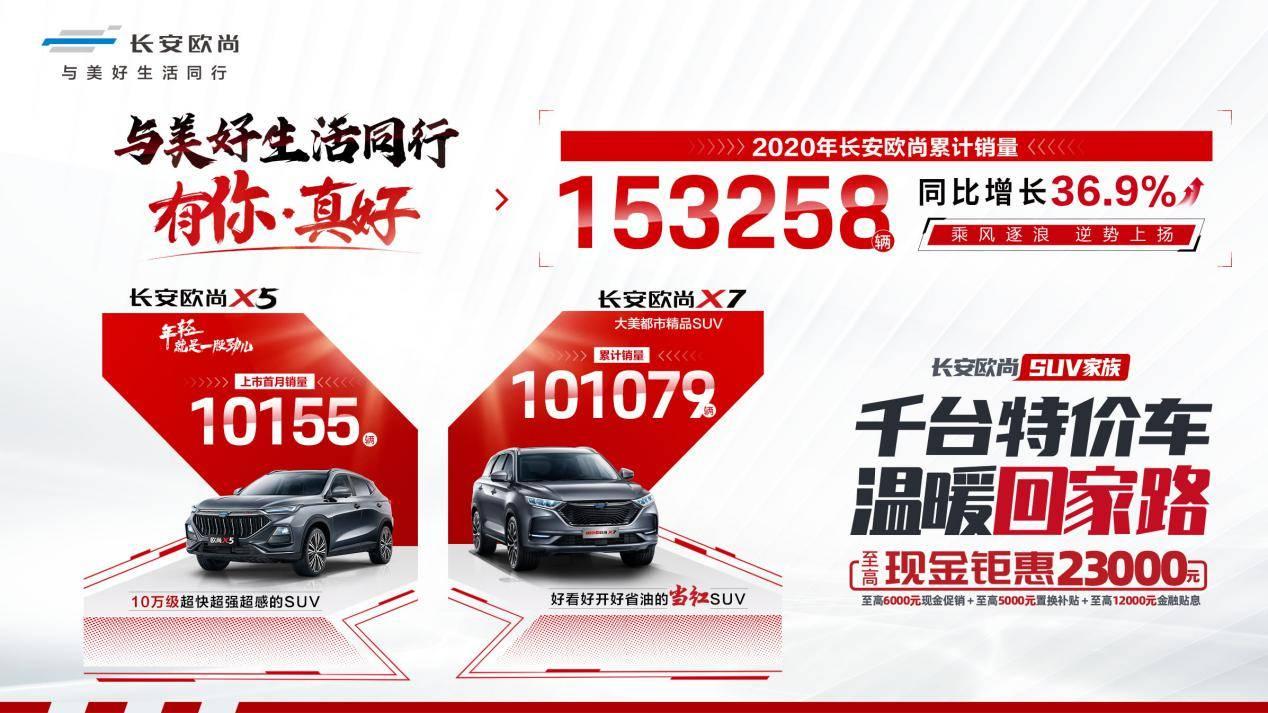 长安欧尚2020年累计销量153,258辆,同比增长36.9%