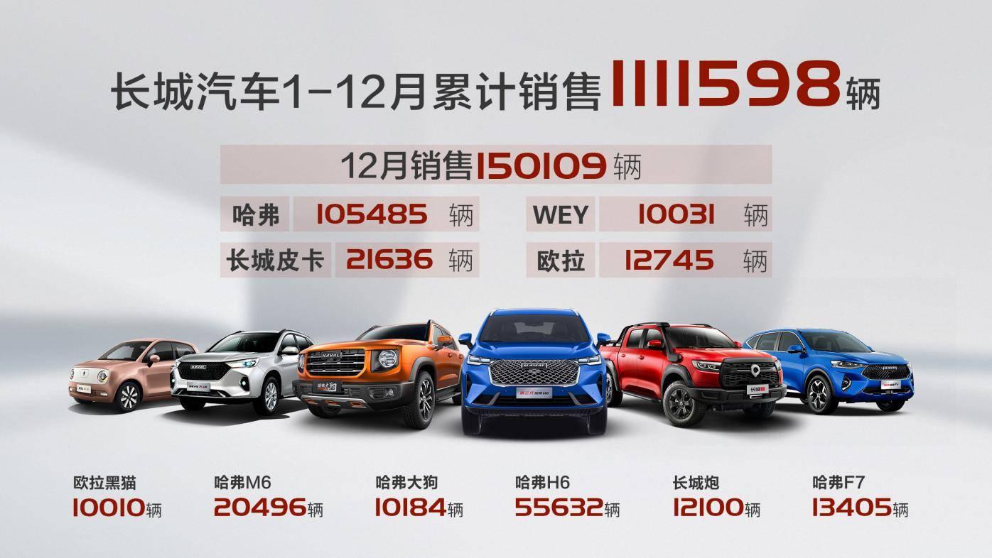 创历史新高!长城汽车2020年销量超过111万辆,超过销售目标