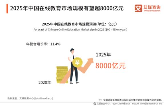 2025年中国在线教育市场规模