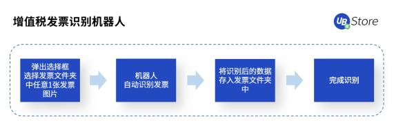破解电商财务痛点,UB_Store助力电商会计处理账务