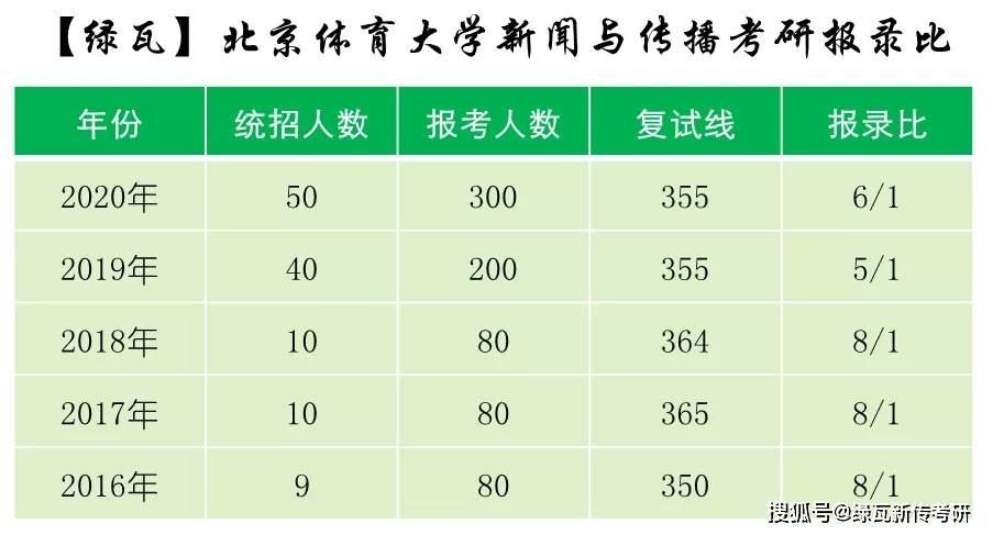北京体育大学新闻传播学研究生报名比例[2016-2020]