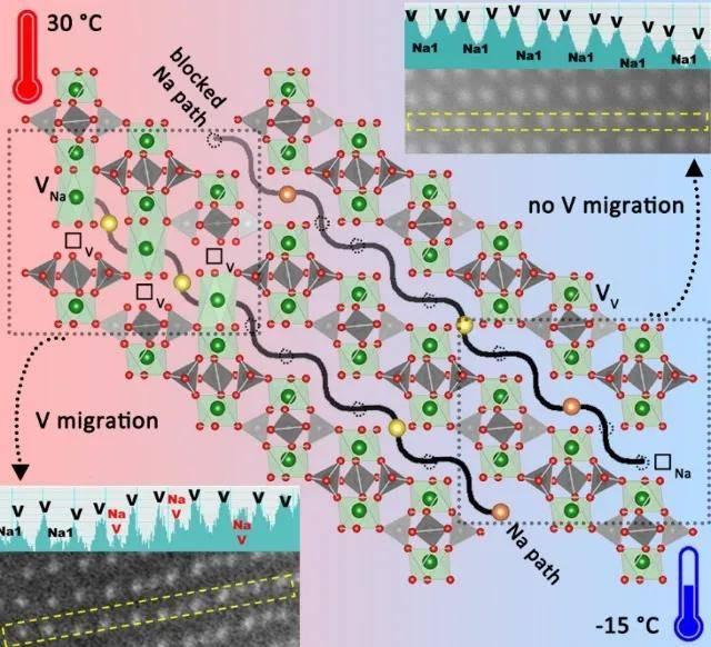 厦大:首次发现聚阴离子型钠离子电池正极材料中过渡金属离子迁移现象