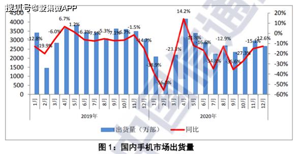 信通院:12月国内5G手机出货量1820万部,占比68.4%