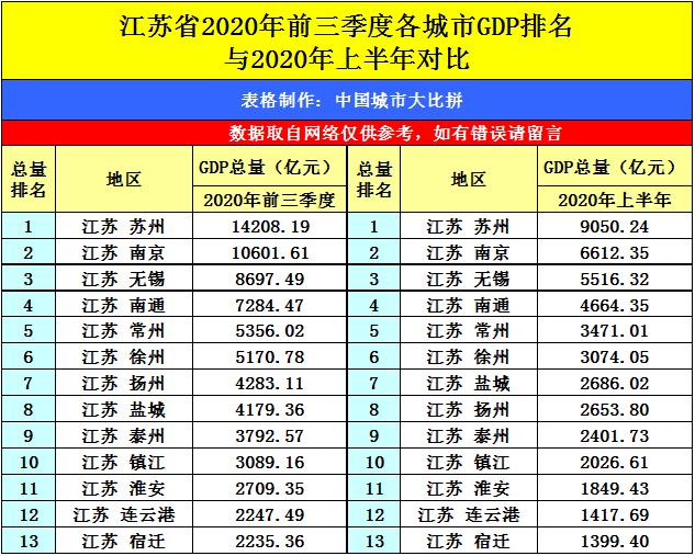 2020太湖县gdp三季度_江苏无锡与安徽合肥的2019年前三季度GDP来看,两者还差多少