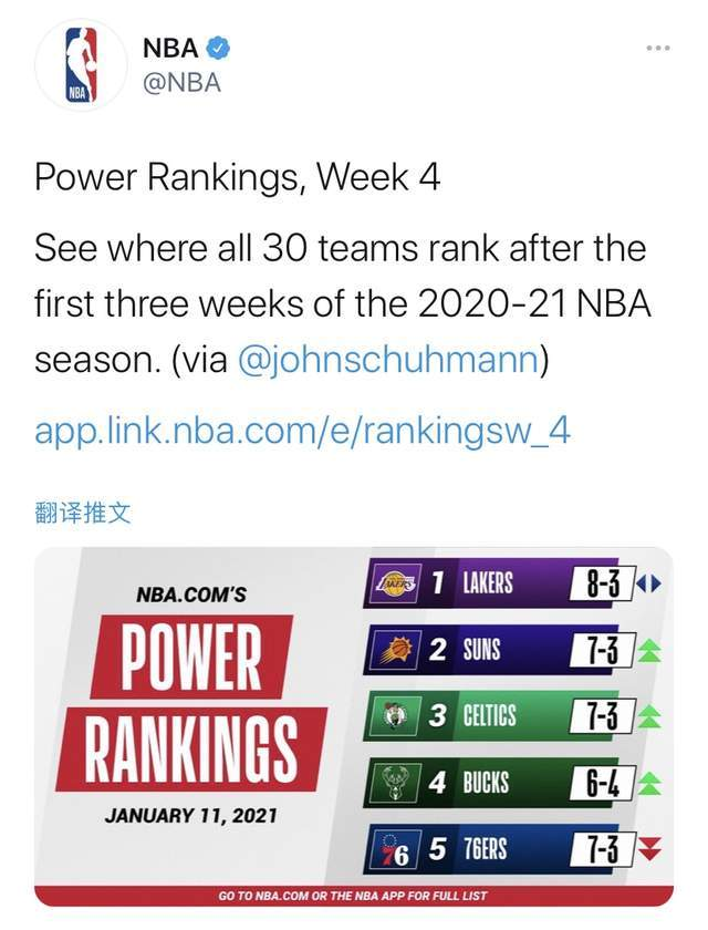 NBA最新一期球队战力榜:雄鹿仅第四,太阳第二,湖人再霸第一!