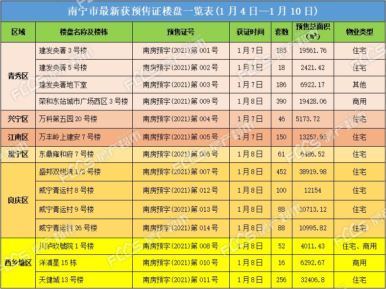南宁楼市2021年第一批签领14张预售证,毛坯备案价最高达47284.99元/㎡!