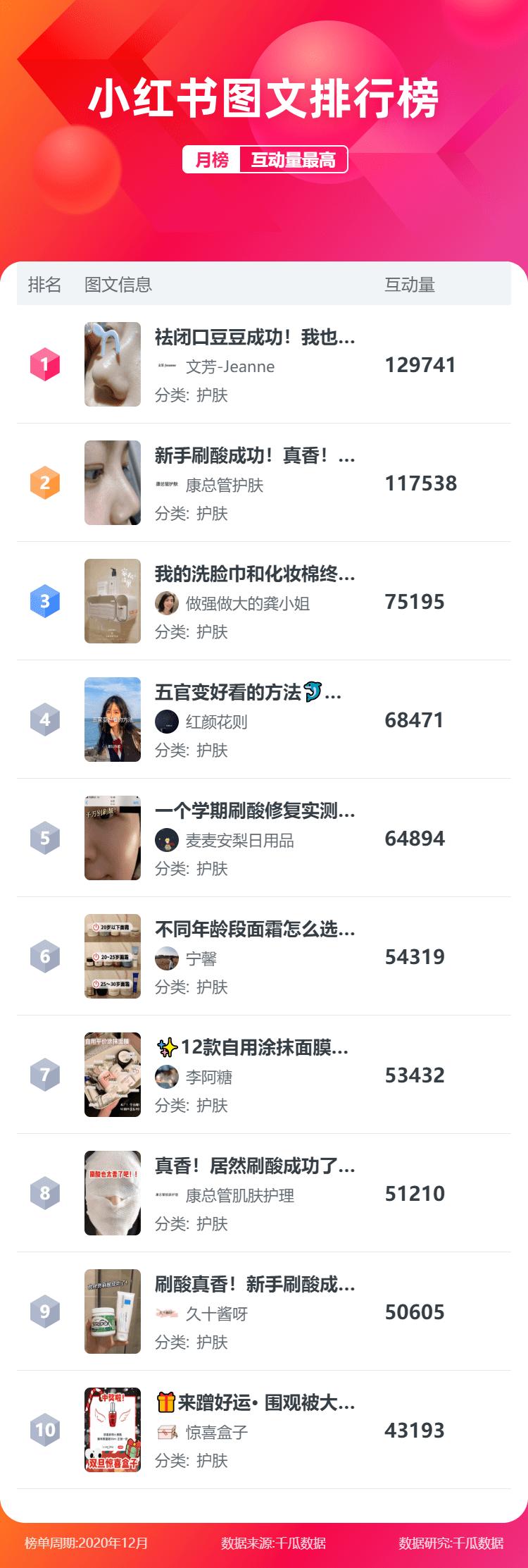 """2月小红书彩妆、护肤类KOL影响力视频图文排行榜"""""""