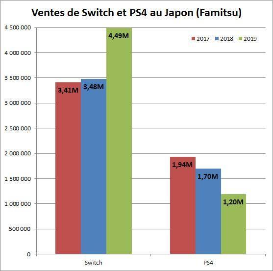 原创             不是吧?国行NS出货量竟超百万台,国内游戏市场主机文化的春天要来了?