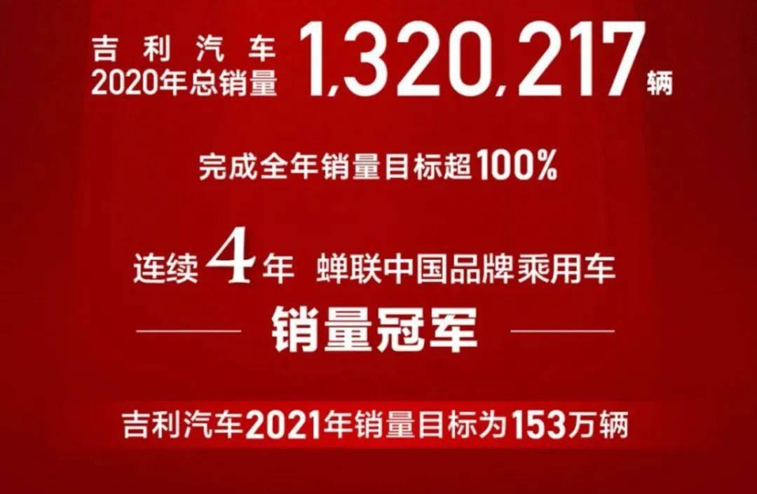 2021年的目标是让153万辆销量超过1000万辆的吉利汽车进入新的征程