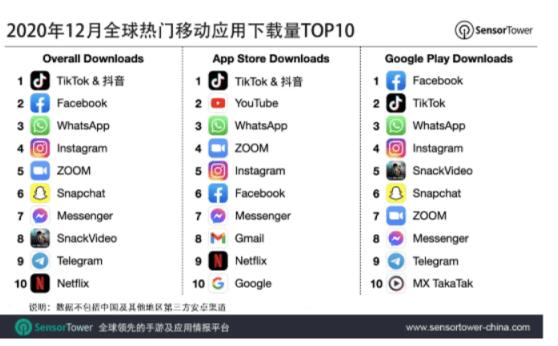 Sensor Tower:抖音及TikTok位列2020年12月全球移动应用(非游戏)下载榜冠军
