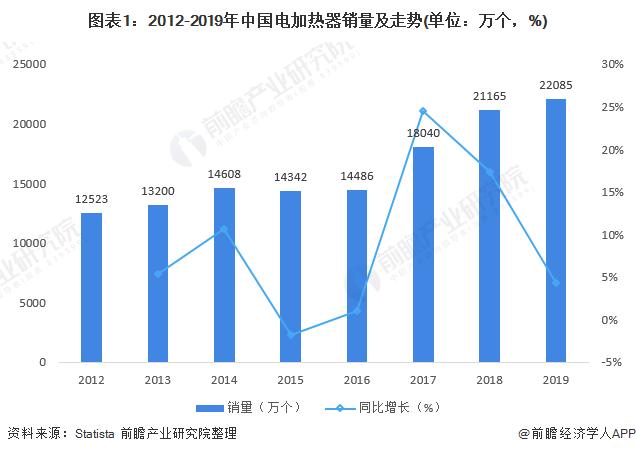2021年中国电加热器行业市场现状与进出口情况分析 市场规模稳步增长