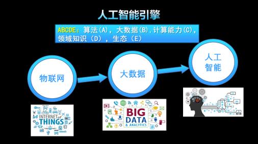 物联网,大数据,人工智能,构建智能世界的技术殿