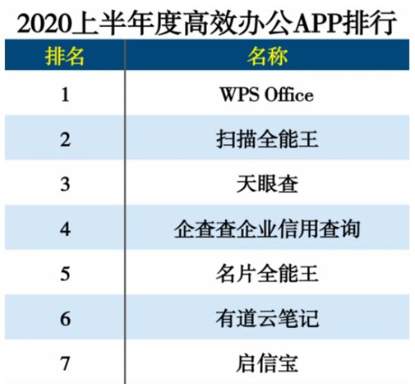 扫描全能王等合合信息旗下多款应用荣登2020 APP分类排行榜
