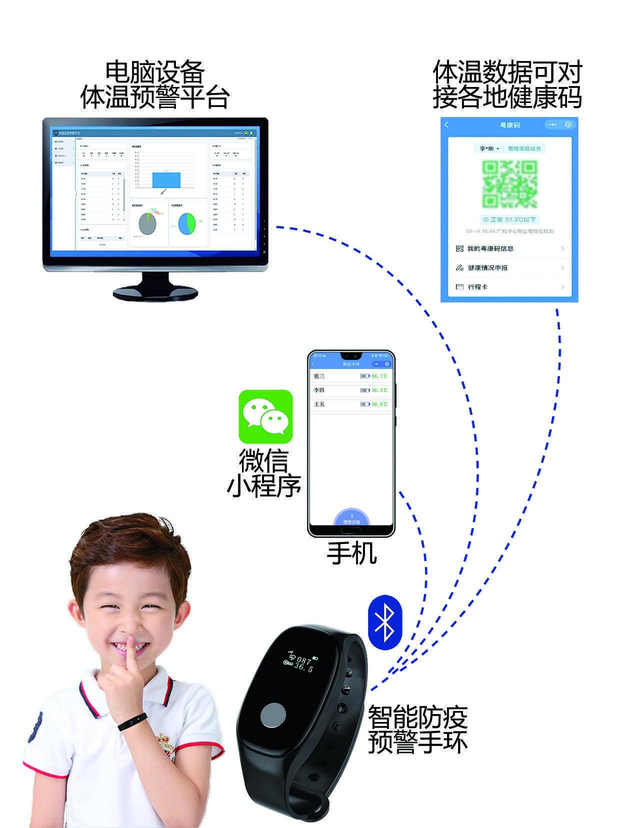 广州芯耀科技推出智能防疫预警手环XY-A06 优化体温监测续航时间