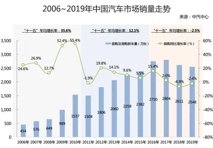 十一五至十三五gdp增长速度_中国体育产业 发展趋势及支柱地位