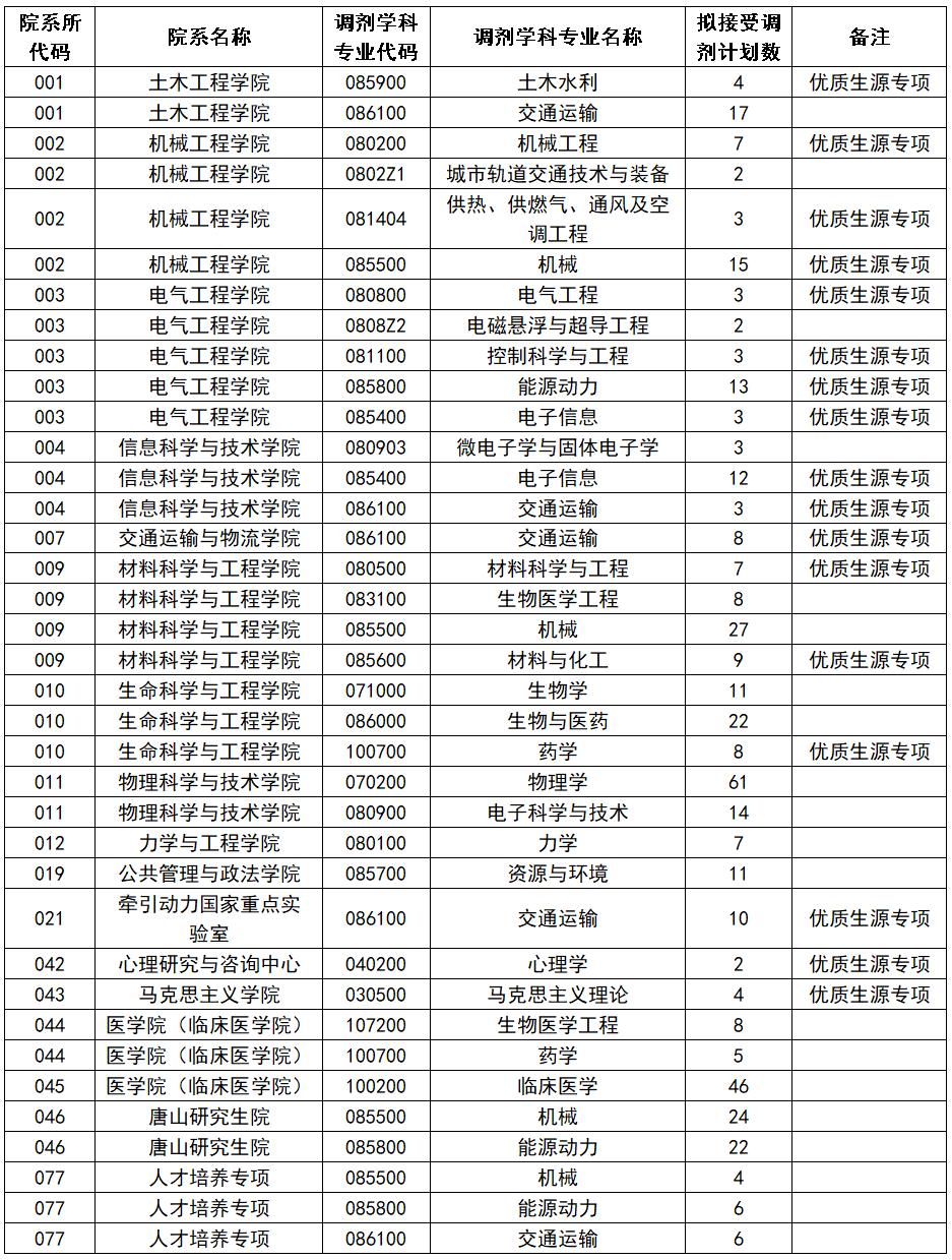 沈阳医学院复试录取分数线_考研派