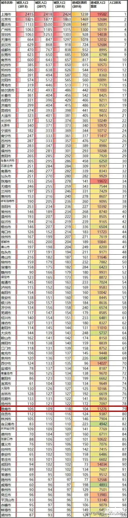 安徽县城人口排名_安徽最新人口排名,合肥常住人口增加191万,亳州跻身四强