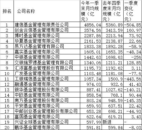 管理最新规模排名出炉!基金专户、养老金、基金子公司、券商资管哪家强(名单)