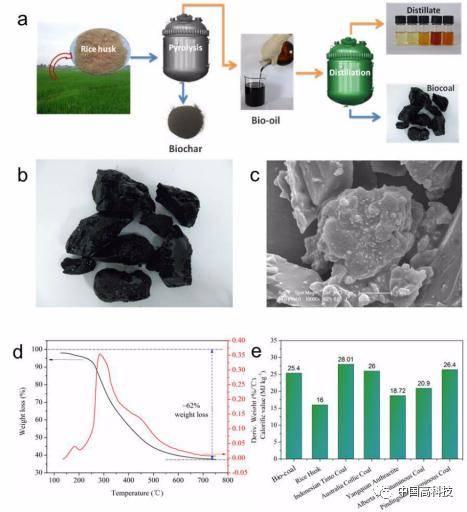 前沿科技 中科院科学家在生物质废弃物资源化利用研究方面取得进展