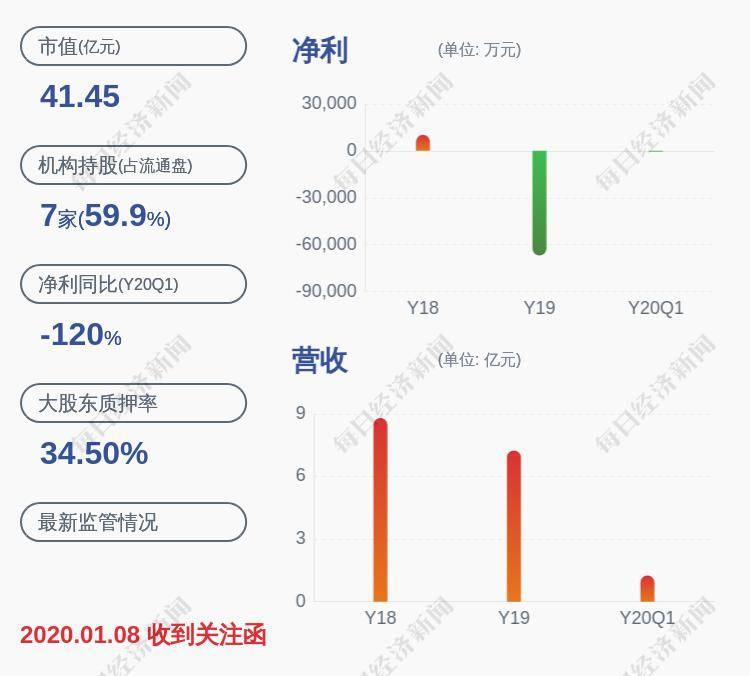 康跃科技:控股股东累计质押股数约2764万股
