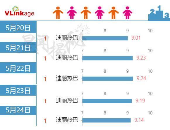 24日艺人新媒体指数榜单公开迪丽热巴连续5天拿下电视剧艺人V榜top1